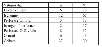 Počet úmrtí a procento letality ve vztahu k diagnóze  Tab. 6. Mortality rate according to indication for surgery