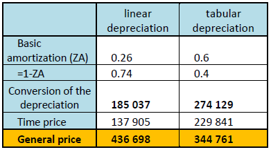 General prices and representation depending on the choice of depreciation model