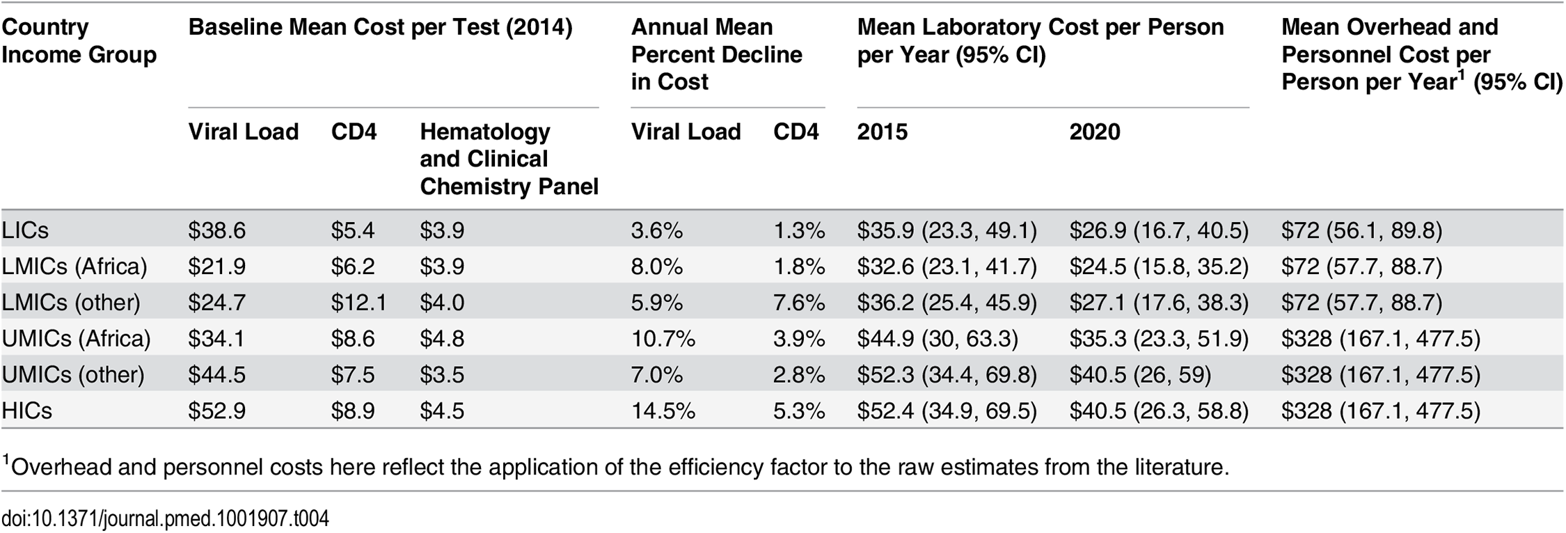 Simulated mean laboratory and overhead and personnel unit costs per person-year.