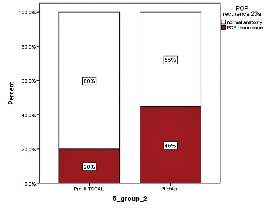 Porovnání výskytu recidivy sestupu v obou skupinách operovaných žen při follow-up 60 měsíců.