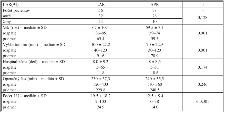 Porovnanie sledovaných parametrov v podskupine sfinkter šetriacich resekcií (LAR)