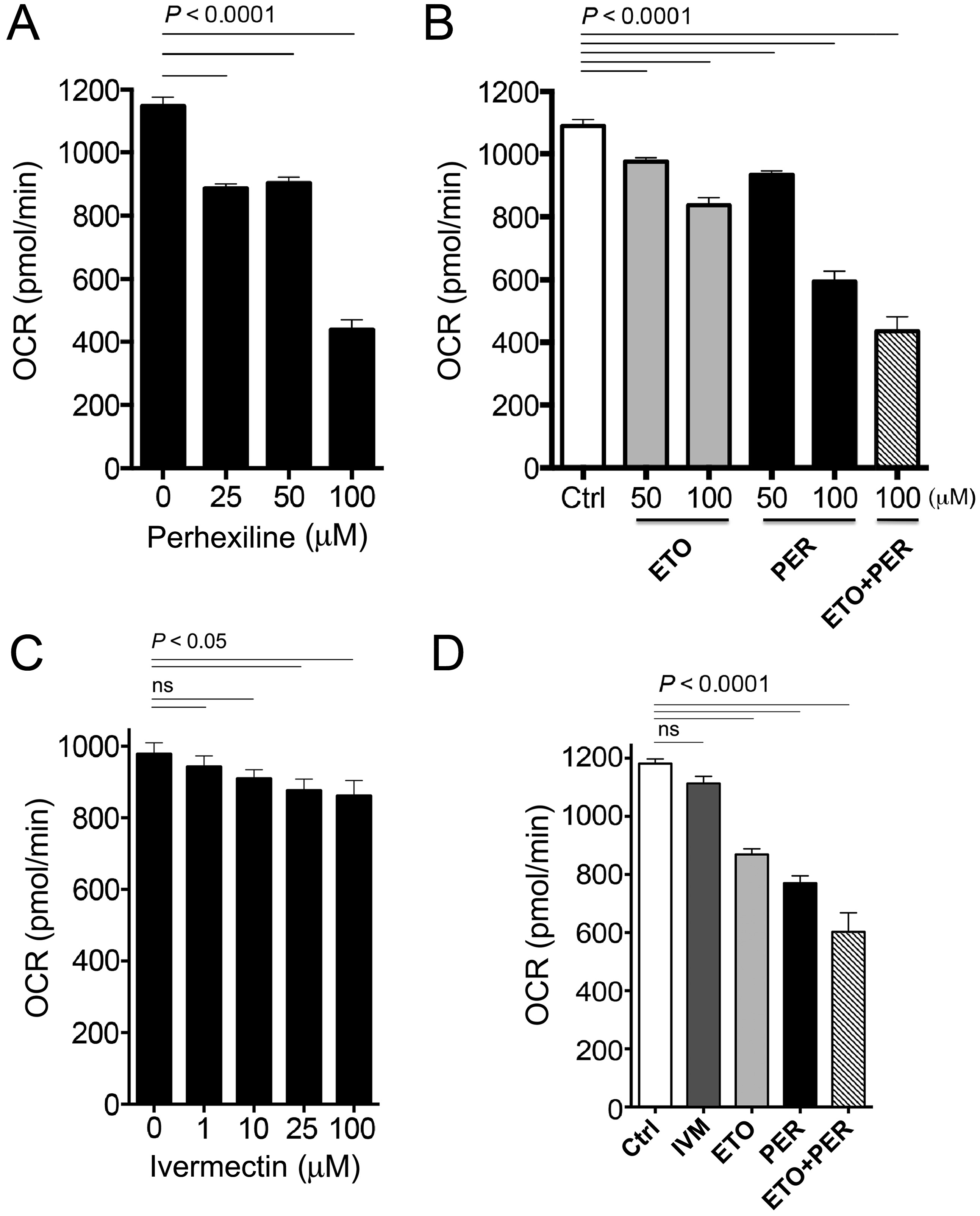 Oxygen consumption rates in <i>C. elegans</i> after exposure to varying concentrations of Perhexiline (PER), Etomoxir (ETO) and Ivermectin (IVM).