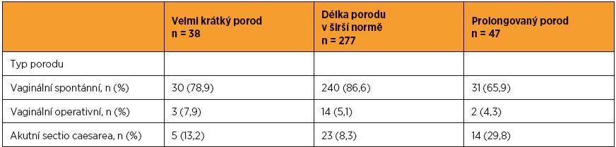 Délka aktivní fáze I. doby porodní podle typu porodu