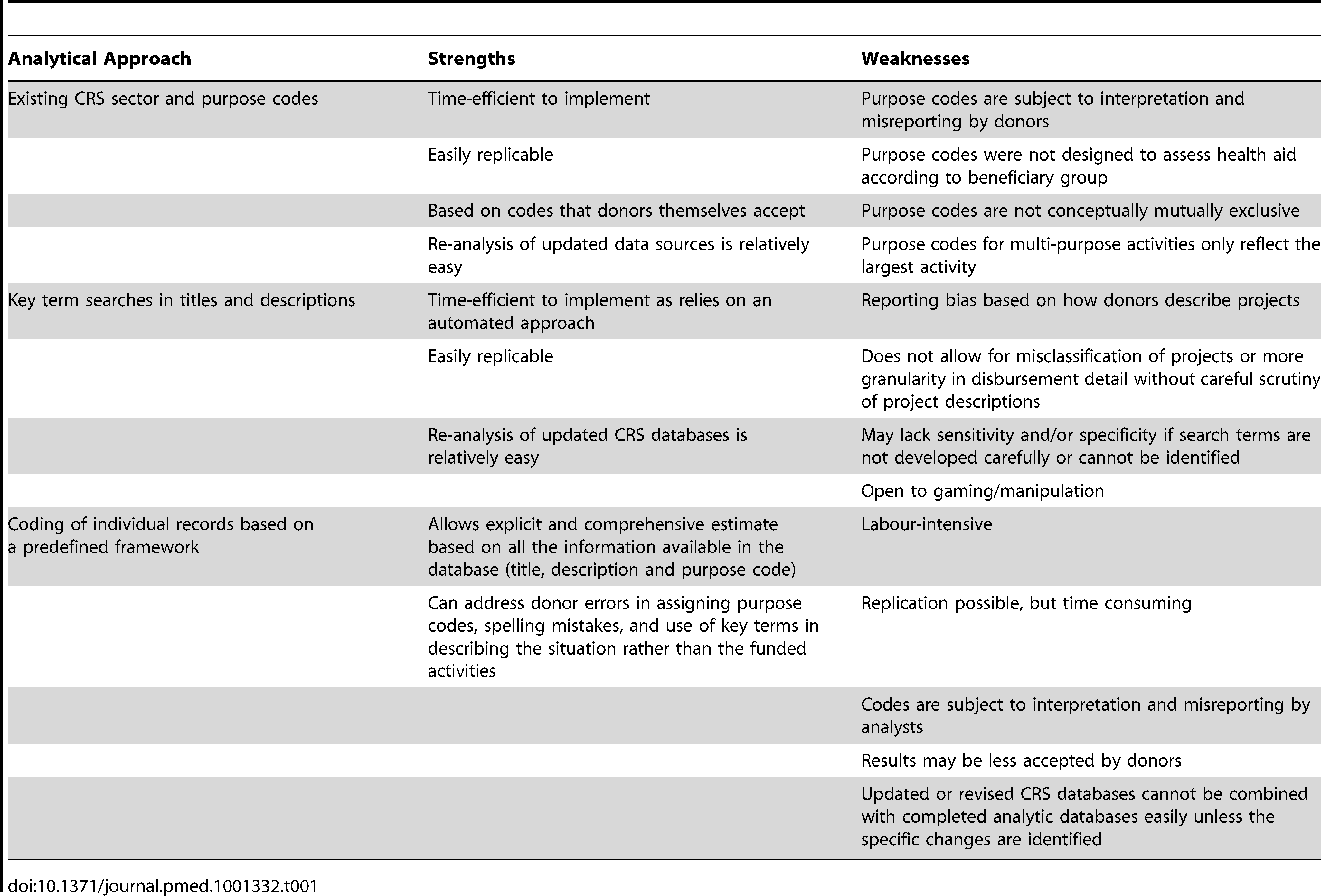Strengths and weaknesses of the three main analytical approaches for analyzing health aid to specific areas.