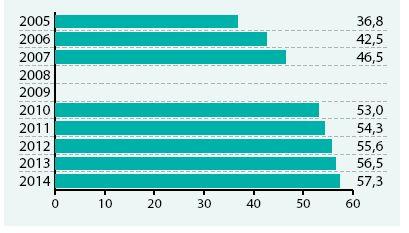 Podíl léčených diabetiků jakýmkoliv hypolipidemikem ze všech léčených antidiabetiky