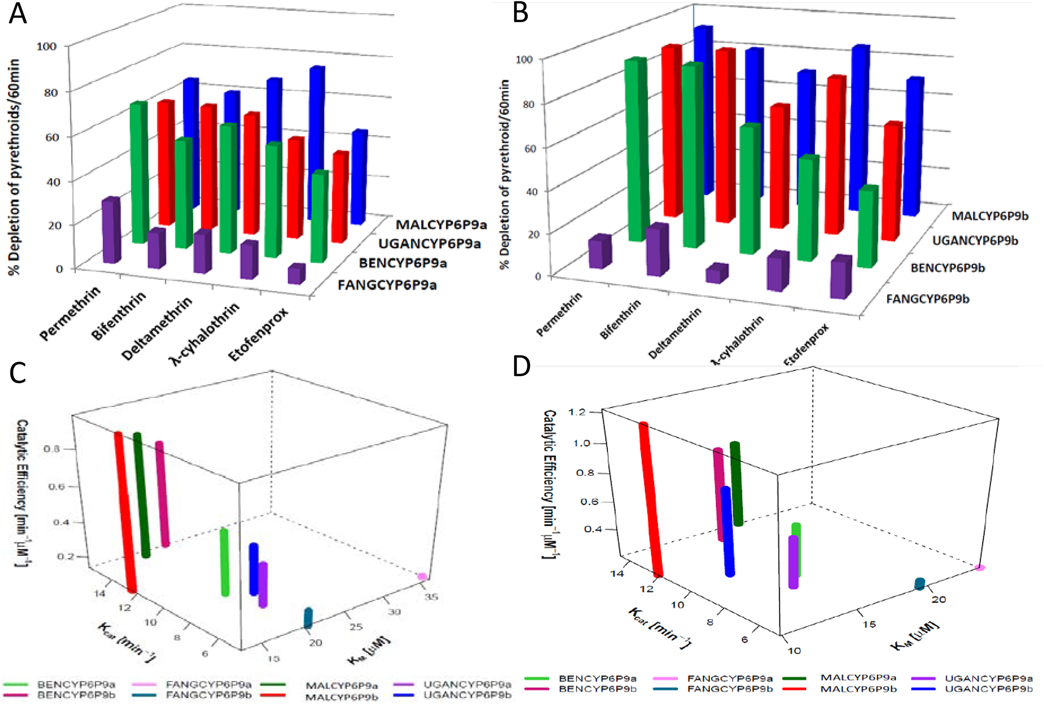 Substrates depletion assay results and kinetic profiles of recombinant CYP6P9a and CYP6P9b.