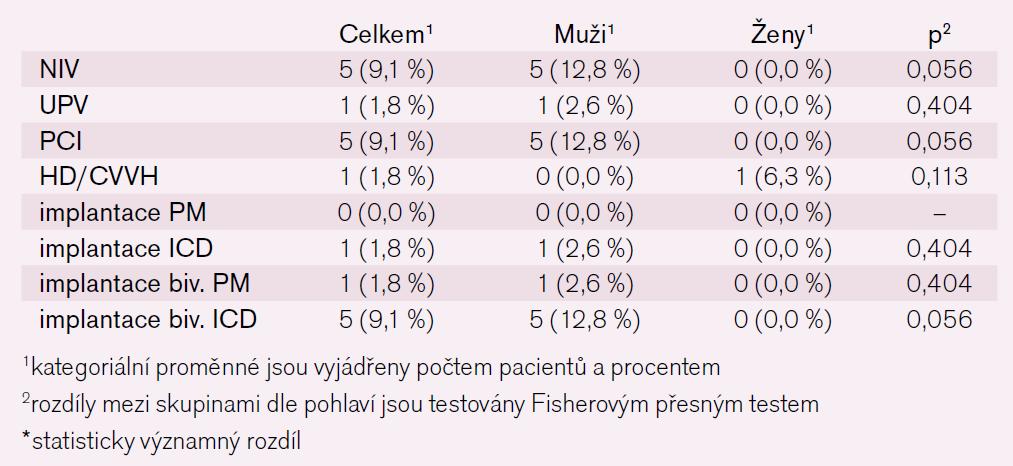 Tab. 8. Nefarmakologická léčba za hospitalizace – kategoriální parametry.