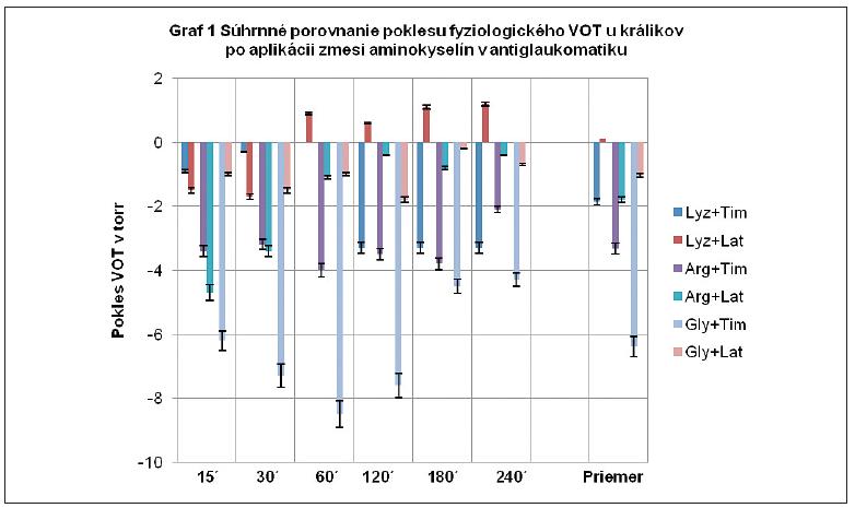 <b>Legenda: Lyz+Tim</b> = 10% L-Lyzin.2HCl.2H<sub>2</sub>O v 0,5 % Timolole; <b>Lyz+Lat</b> = 10% L-Lyzin.2HCl.2H<sub>2</sub>O v 0,005% Latanoproste; <b>Arg+Tim</b> = 10 % L-arginin.HCl v 0,5% Timolole; <b>Arg+Lat</b> = 10% L-arginin.HCl v 0,005% Latanoproste; <b>Gly+Tim</b> = 10% L-glycin.HCl v 0,5 % Timolole; <b>Gly+Lat</b> = 10% L-glycin.HCl v 0,005% Latanoproste.