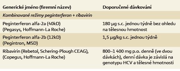 Dávkování pegylovaných interferonů a ribavirinu. Tab. 2. The dose of pegylated interferon and ribavirin.