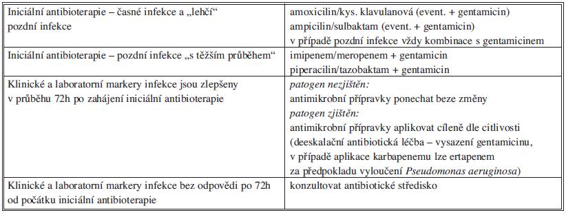 Antibiotická léčba akutní divertikulitidy Tab. 11: Antibiotic treatment of acute diverticulitis