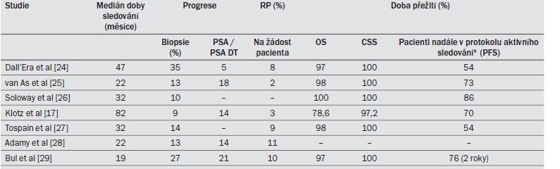 Tab. 8.3. Klinické studie využívající strategii aktivního sledování u pacientů s KP ohraničeným na orgán: hlavní výsledky.