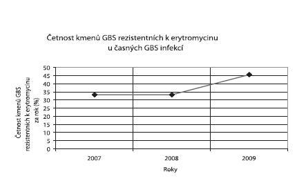 Četnost kmenů <em>S. agalactiae</em> rezistentních k erytromycinu u časných infekcí v letech 2007-2009