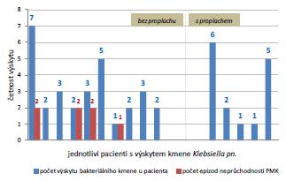 Výskyt neprůchodnosti katétru u pacientů s nálezem kmene Klebsiela pn. Graph 1 Incidence of catheter encrustation in patient with Klebsiela pn. infection