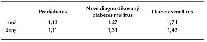 Zvýšené nádorové riziko prediabetu a diabetu (signifikantní riziko tučně). Podle [11].