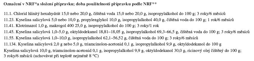 Přípravky NRF k vnější aplikaci obsahující isopropylalkohol