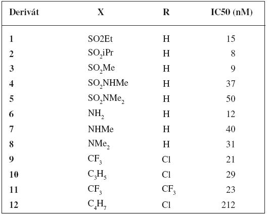 Deriváty tricyklických sulfónov a ich inhibičné aktivity<sup>21)</sup>