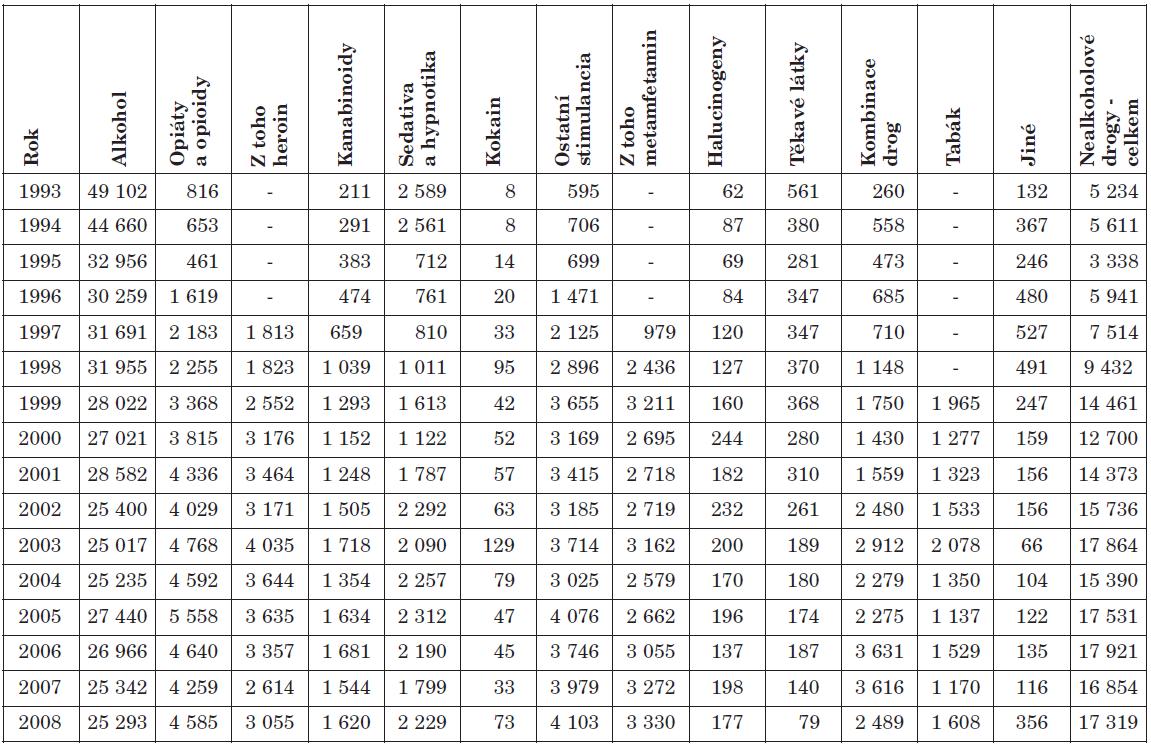 Počet pacientů léčených v ambulantních psychiatrických ordinacích podle návykové látky v letech 1993–2008 Table 1. The numbers of patients treated in outpatient psychiatric settings by addictive substance in 1993–2008