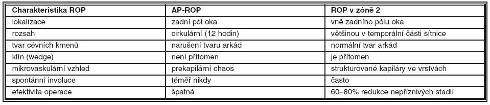 AP-ROP kontra ROP v zóně 2 sítnice