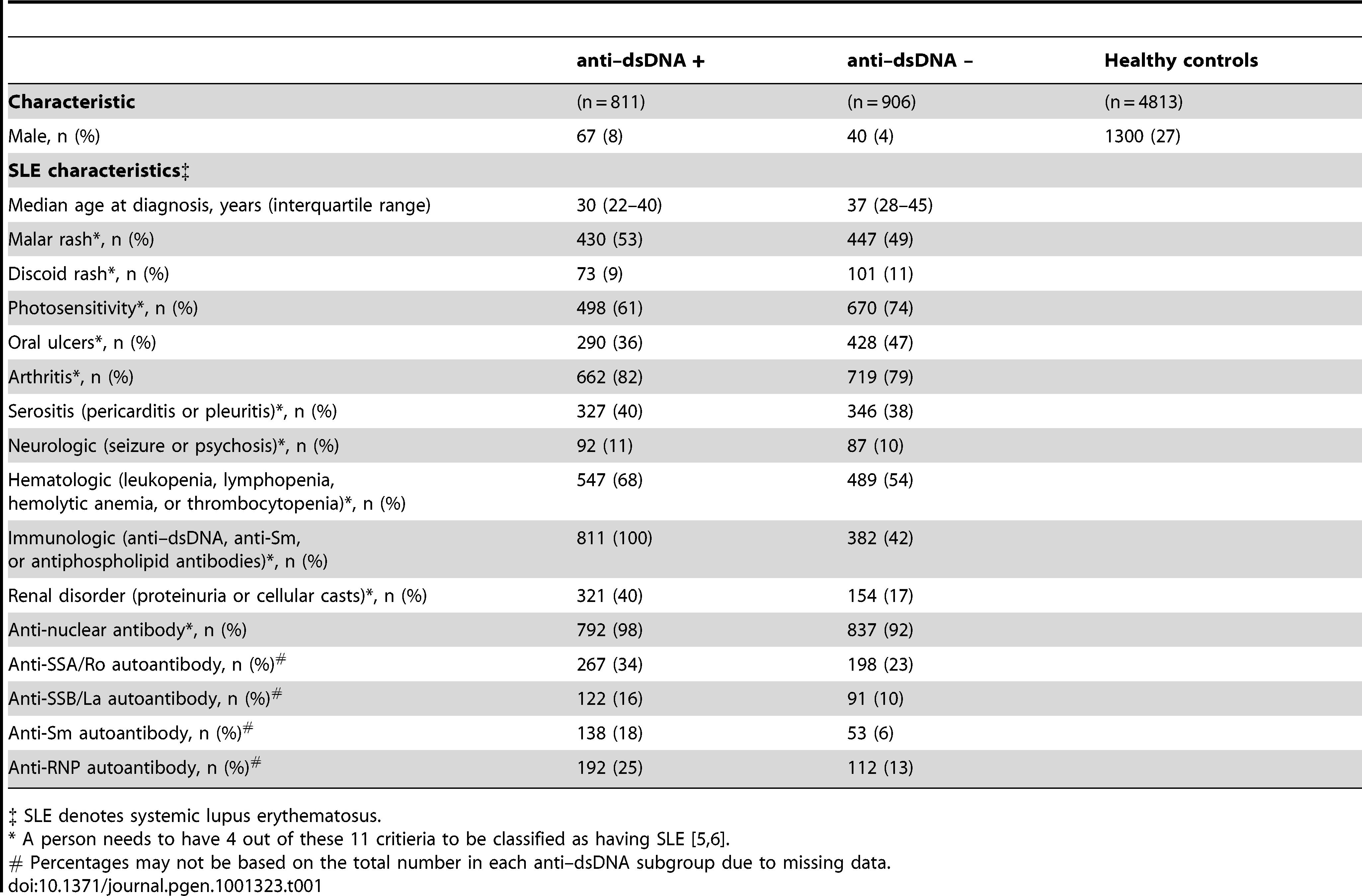 Characteristics of the study participants.