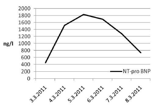 Hodnoty NT – pro BNP Graph 6. NT values- for BNP