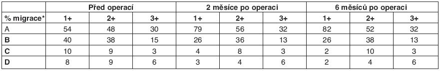 RTG – hodnocení podle migračního procenta tenotomia mm. adductorum + m. rectus femoris (1999-2002.)