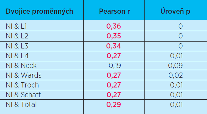 Korelace kostní denzity a hodnoty indexu NI. Červeně jsou označeny statisticky významné korelace