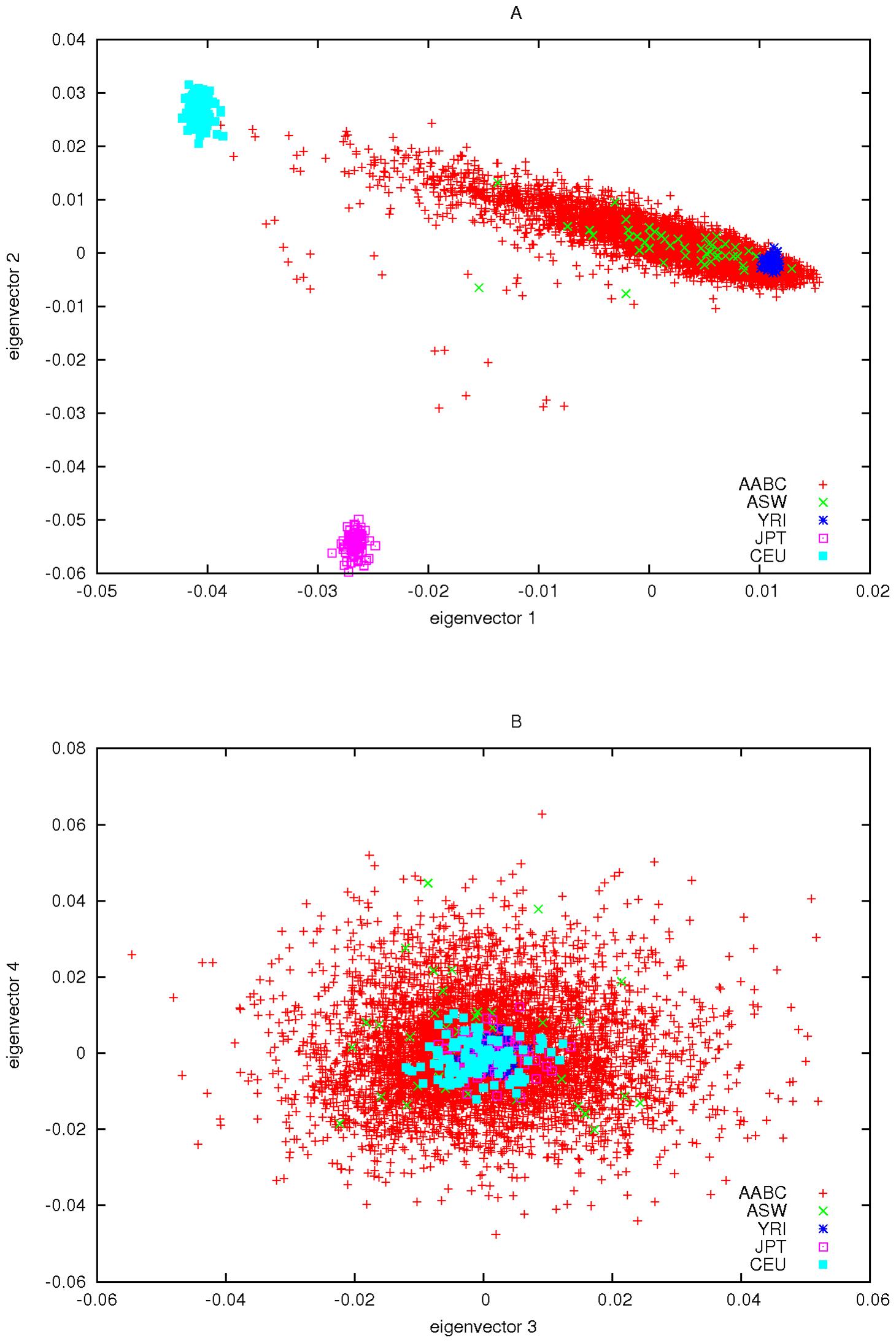 Principal components plots of AABC and selected HapMap samples.