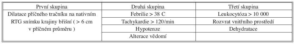 Diagnostická kritéria toxického megakolon podle Jalana Tab. 3. Diagnostic criteria of toxic megacolon according to Jalan