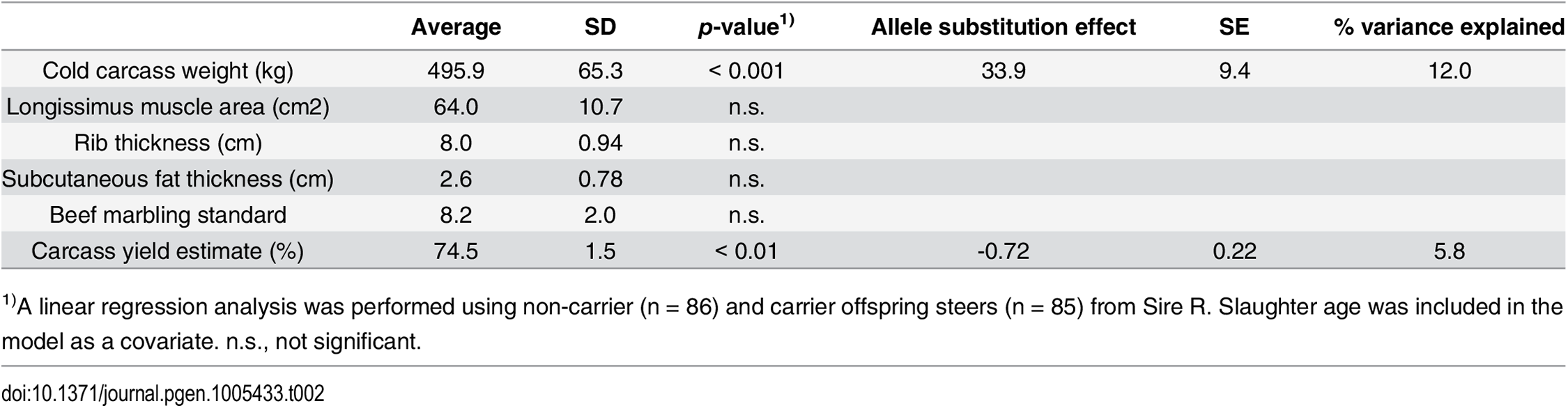 Effect of the risk allele on carcass traits.