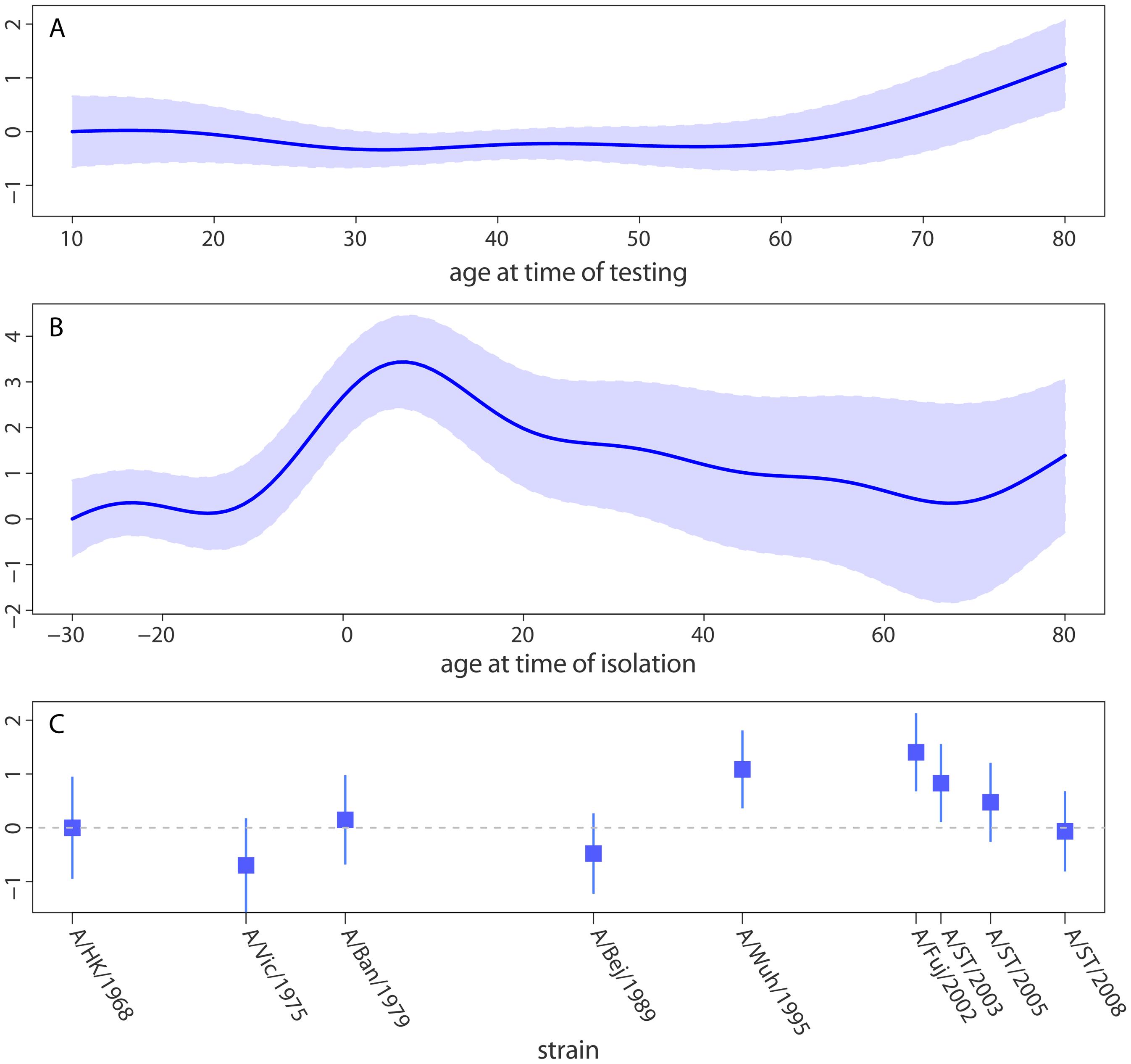Statistical model of neutralization titers.