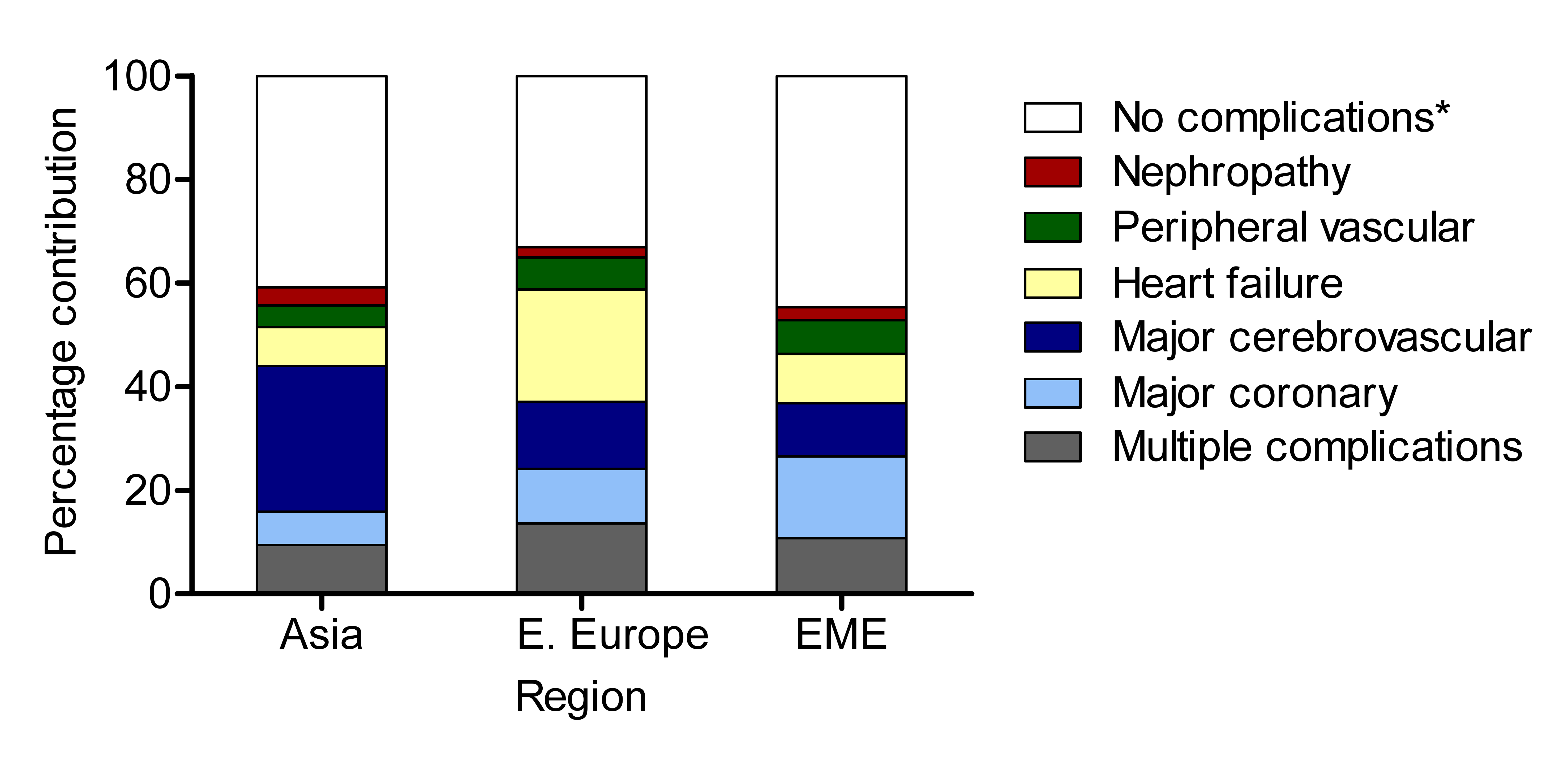 Contributions of specific complications to total hospital use during the ADVANCE study, by region.