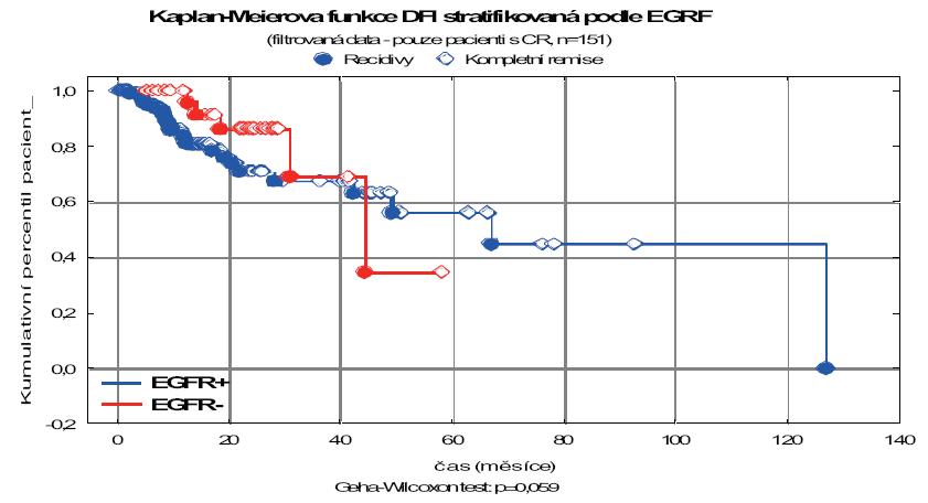 Interval bez příznaků onemocnění EGFR pozitivních a EGFR negativních pacientů u podsouboru s kompletní remisí.