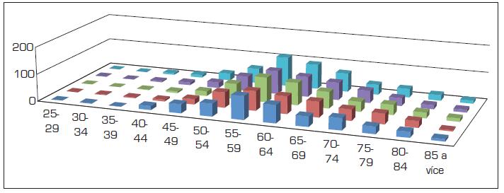 Incidence nádorů jícnu u mužů v letech 2004–2008 dle věkových skupin (absolutně)