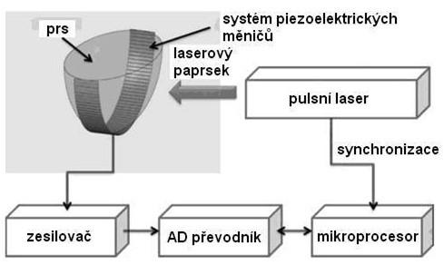 Schéma snímání fotoakustického obrazu prsu. Volně podle [15].