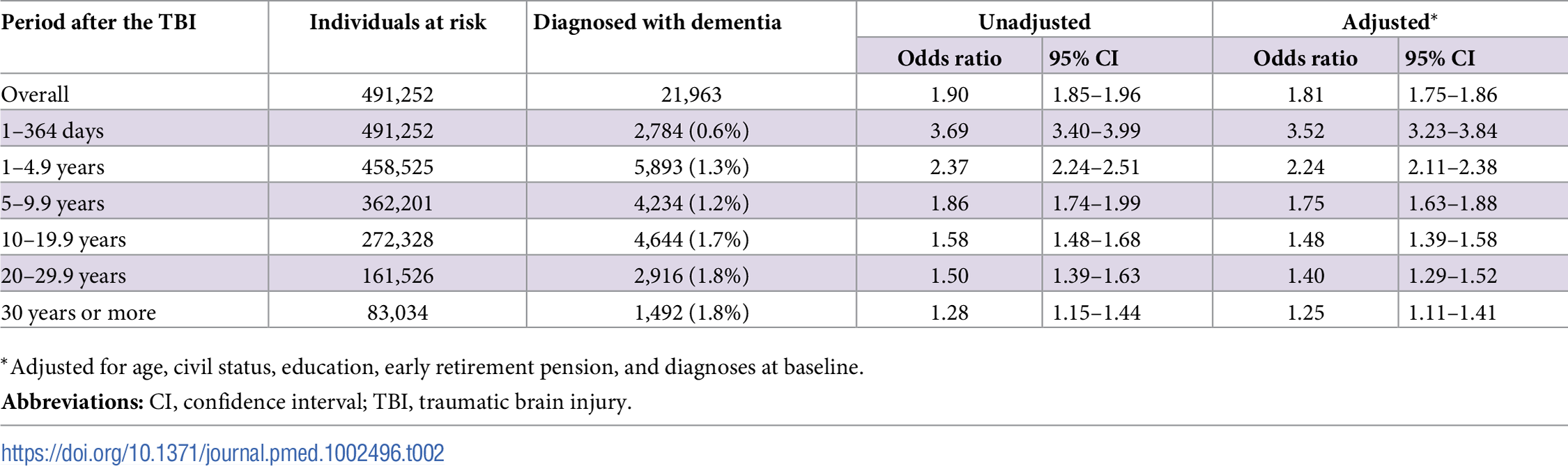Associations between TBI and the risk of dementia during follow-up in 491,252 individuals.