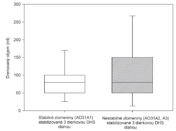 Krabicový graf porovnávajúci pooperačné krvné straty pri stabilných a nestabilných trochanterických zlomeninách stabilizovaných 3-dierkovou DHS dlahou, rozdiel medzi podskupinami bez štatistickej významnosti p=0,63