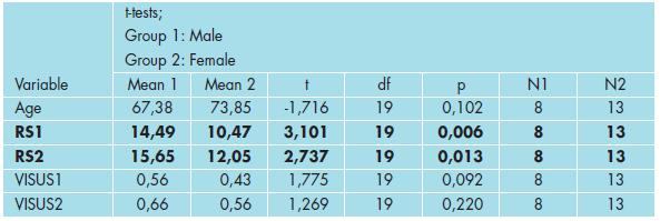 Výsledky testování rozdílů mezi pohlavím u veličin věk, RS a vizus (t-test).
