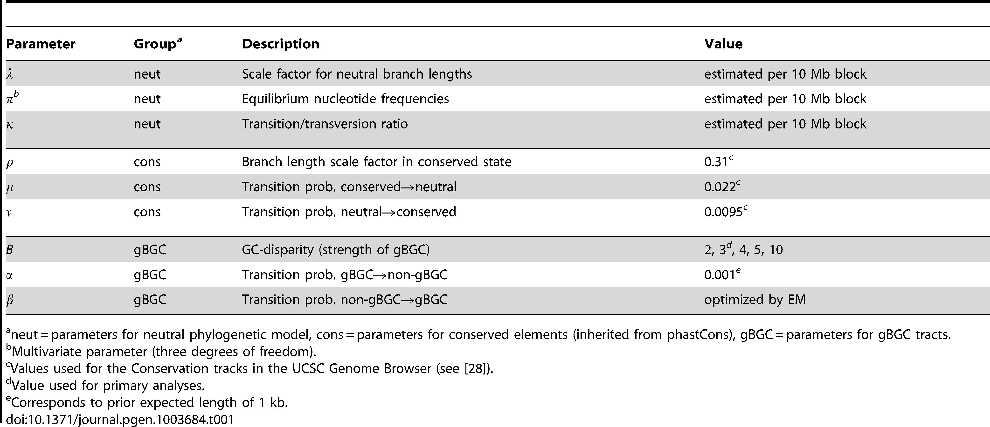 Summary of HMM parameters.