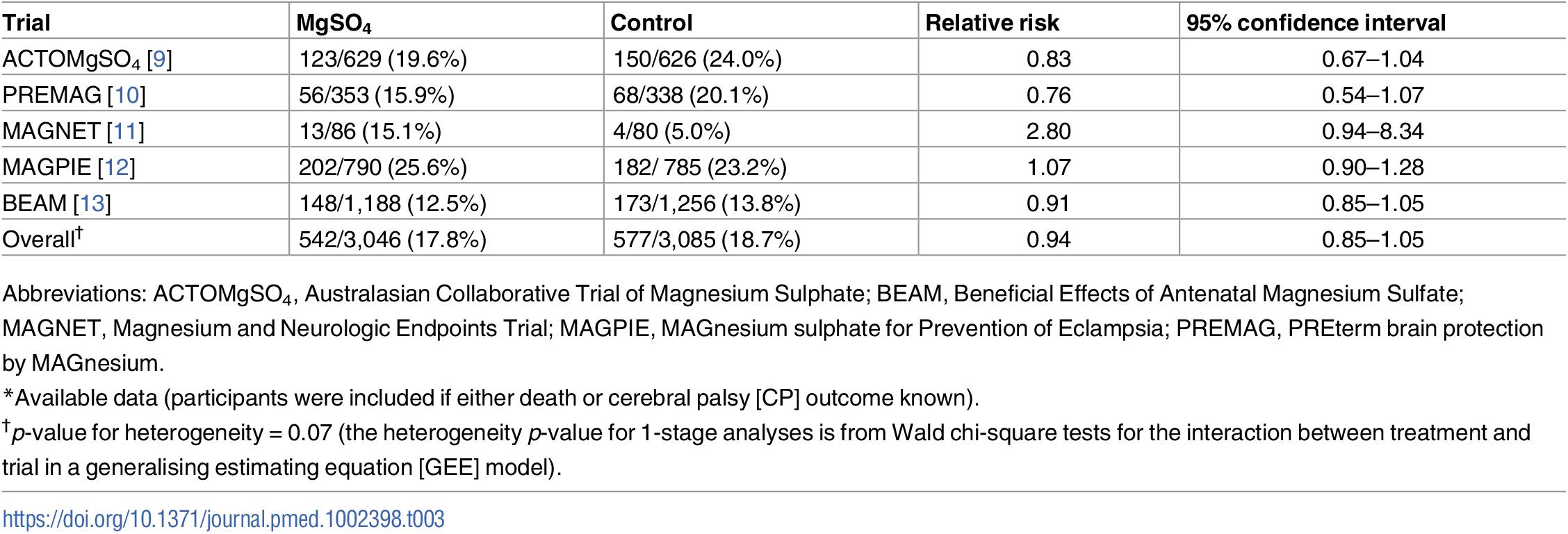Death or cerebral palsy<em class=&quot;ref&quot;>*</em> (all trials).