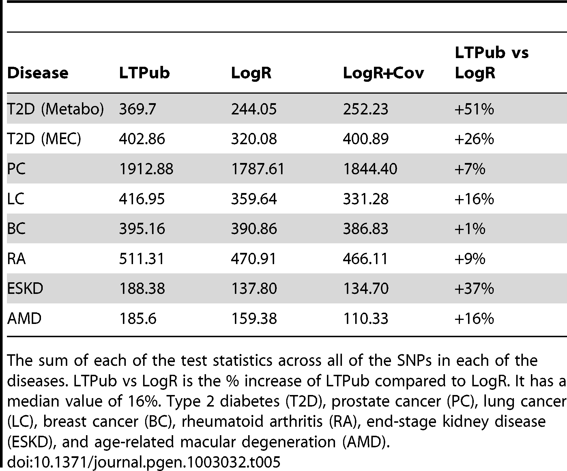 Summary statistics across all datasets.