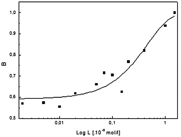 Fig. 2. Langmuir isotherm of HYP/DNA complex (a). L represents the concentration of DNA and B is normalized HYP fluorescence intensity (excitation wavelength: 560 nm). Concentrations are mentioned in the text. Semi-logarithmic representation of binding curve (b). Final binding constant was taken as an average of two ones obtained from a, and b.