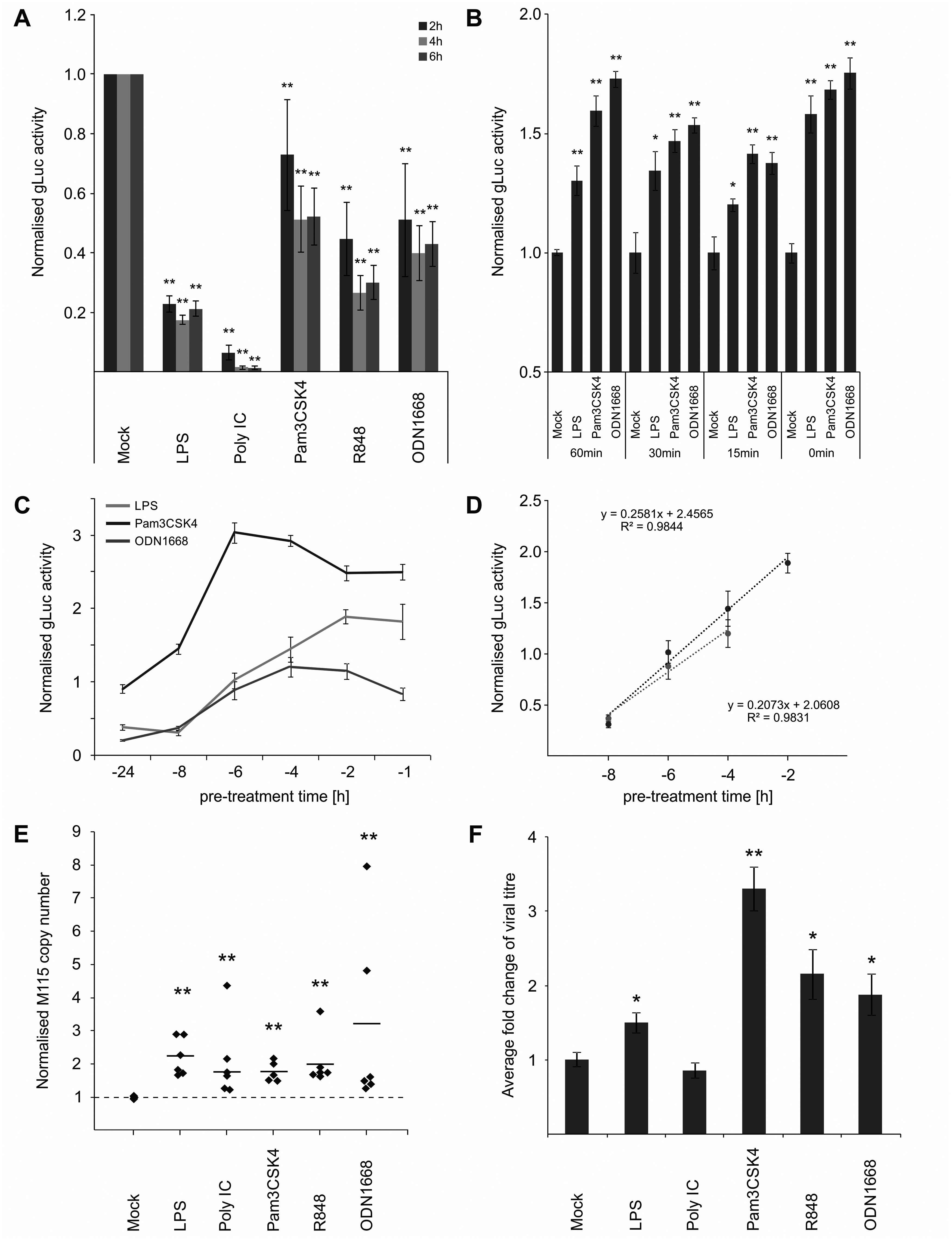 IE temporal gate for TLR-triggered signalling to boost IE-gene expression and viral replication.