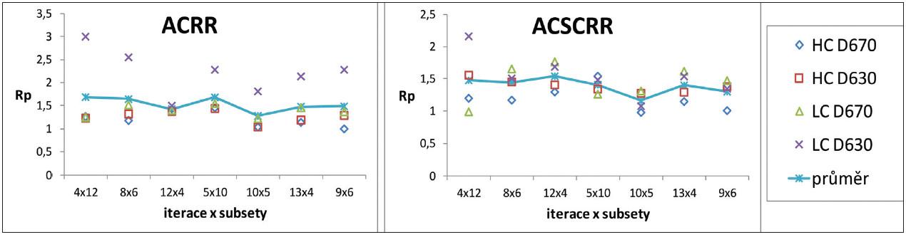 Optimalizační míra R<sub>p</sub> v závislosti na kombinaci počtu iterací a subsetů v oblasti minima pro vysoký (HC) a nízký (LC) kontrast z měření na kamerách GE Discovery 670 (D670) a GE Discovery 630 (D630) pro resolution recovery algoritmus (RR) a různé korekce při rekonstrukcích: korekce na zeslabení (AC) a korekce na rozptyl (SC).