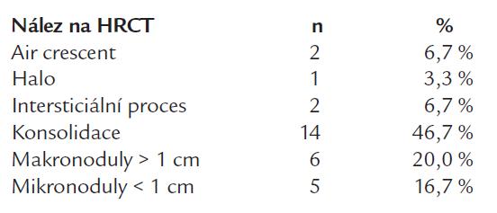 Charakter postižení u nemocných s pravděpodobnou/prokázanou IA u kterých bylo provedeno HRCT a byli označeni za GM pozitivní (n = 30).