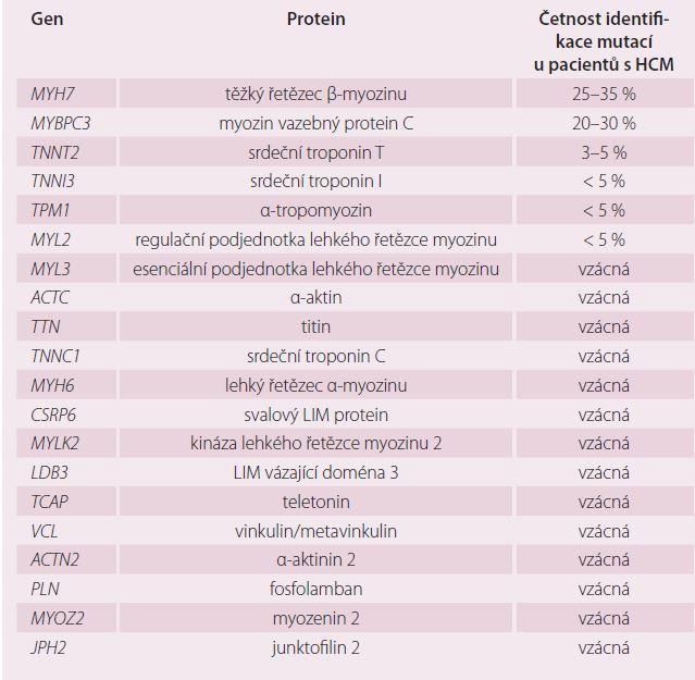 Geny asociované se vznikem HCM a četnost záchytu mutací v jednotlivých genech – upraveno podle [7].