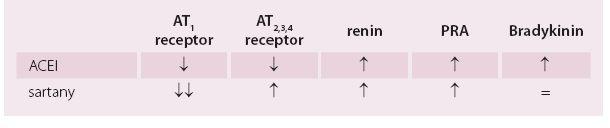 Ovlivnění jednotlivých složek RAAS ACE inhibitory a sartany.