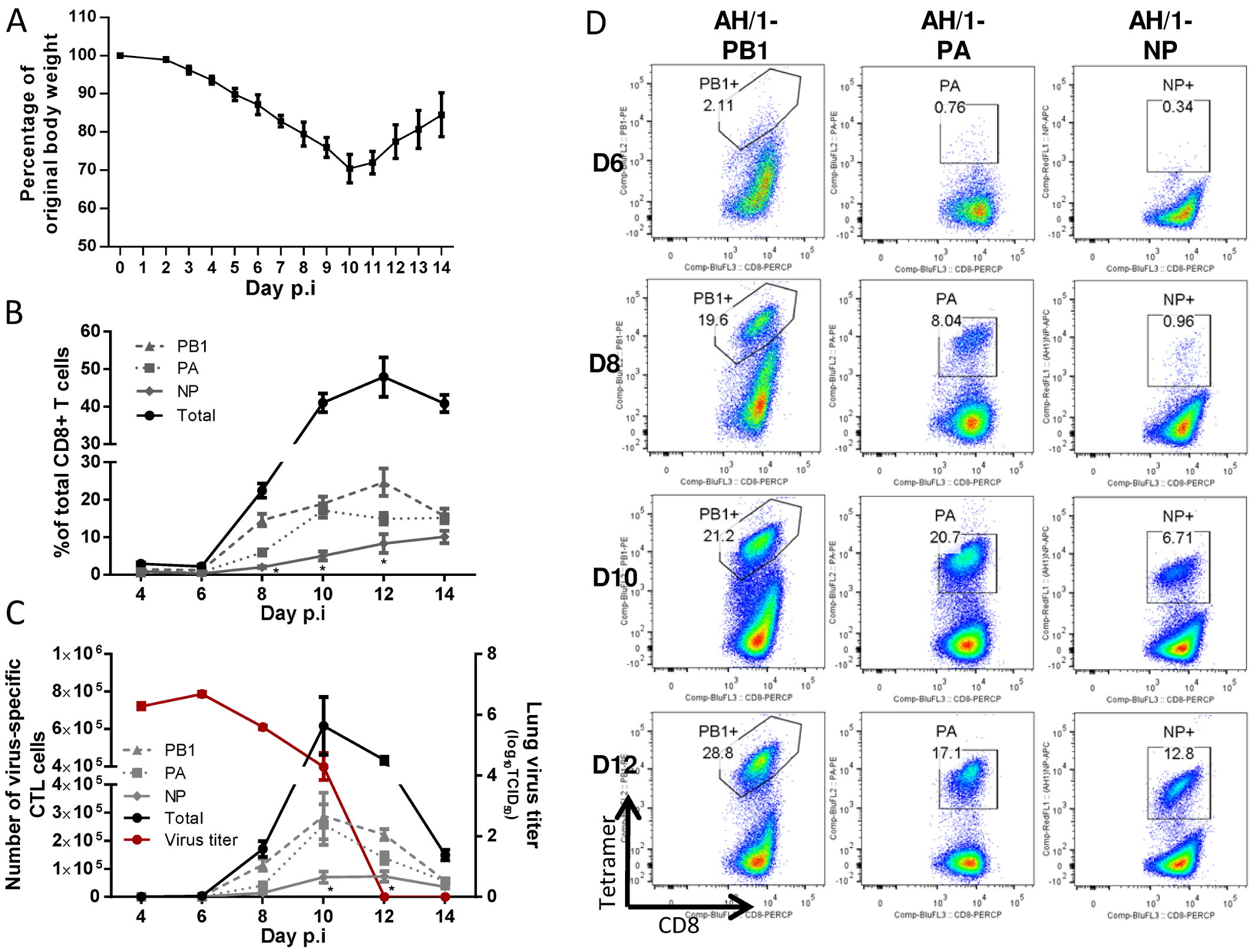 The disease course and primary CTL responses in naive mice after infection with the H7N9 IAV.