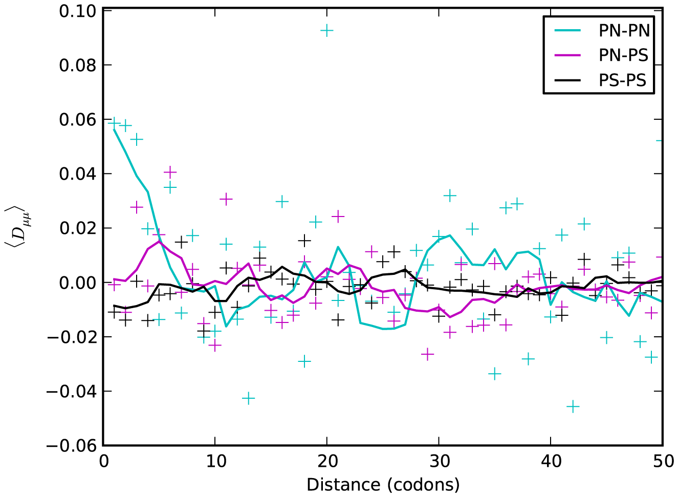 Polarized linkage disequilibrium.