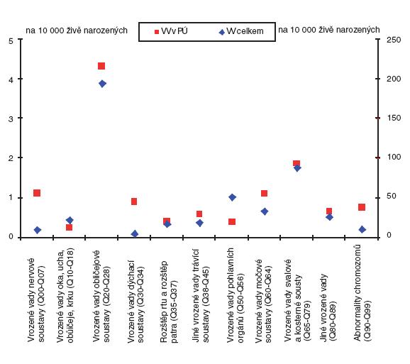 Incidence jednotlivých skupin diagnóz vrozených vad v České republice (1994–2006) – diferencovaně pro vrozené vady podílející se na perinatální úmrtnost a vrozené vady celkem