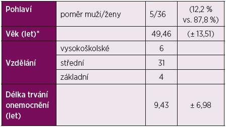 Demografická charakteristika studované skupiny pacientů se SLE.
